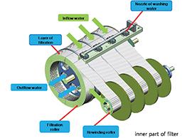 Roll-control-fiber-filter