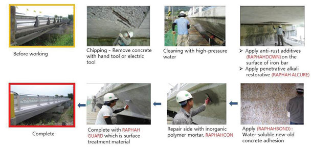 Concrete-repairing-method
