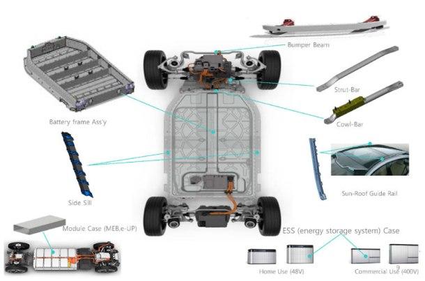 EV Parts