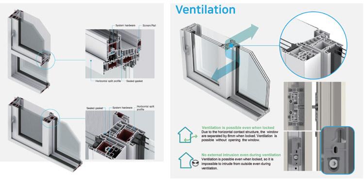 Horizontality & Tightness Window System