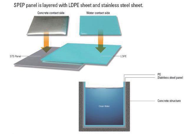 Double-Layered Waterproof Lining Panel (STS+LDPE)